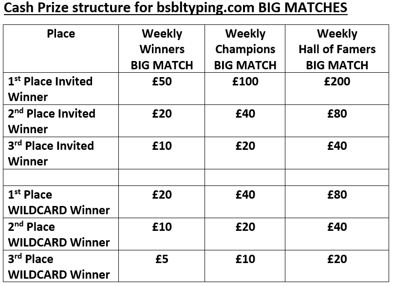 Table of cash prizes in Big Matches